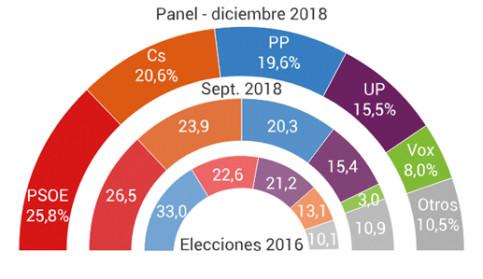 Foto de El PSOE ganaría las elecciones, pero el bloque de la derecha supera a la izquierda